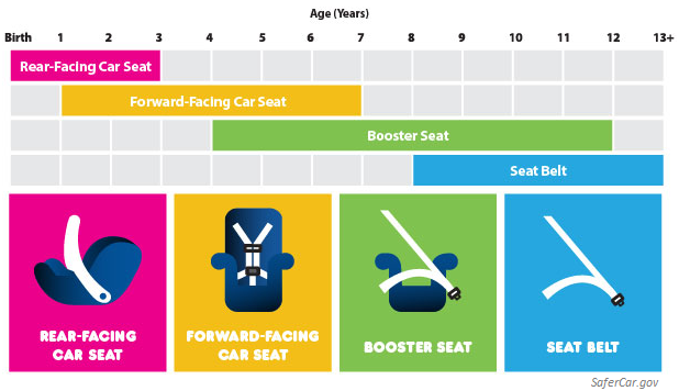 Types Of Car Seats 2016